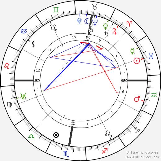 August Louis Fauchard день рождения гороскоп, August Louis Fauchard Натальная карта онлайн
