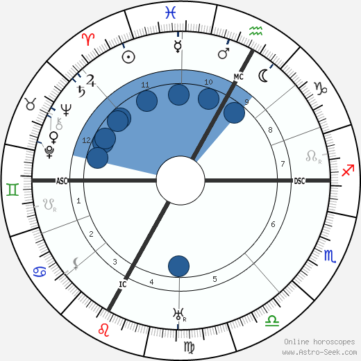 Béla Bartók wikipedia, horoscope, astrology, instagram