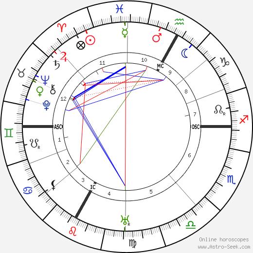 Бела Барток Béla Bartók день рождения гороскоп, Béla Bartók Натальная карта онлайн