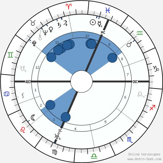 Ettore Felici wikipedia, horoscope, astrology, instagram