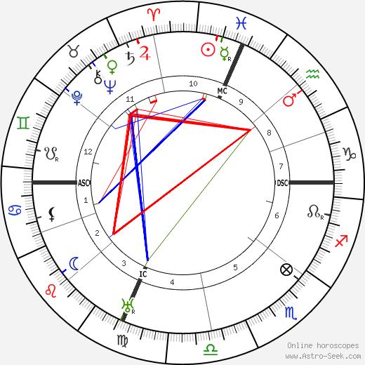 Ettore Felici день рождения гороскоп, Ettore Felici Натальная карта онлайн