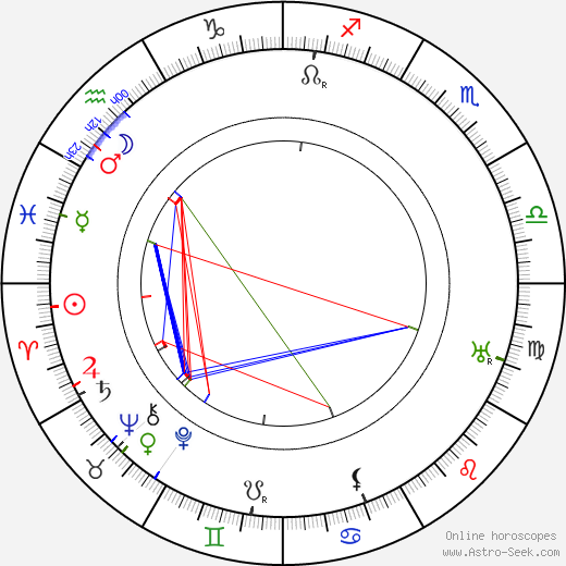 Guccio Gucci astro natal birth chart, Guccio Gucci horoscope, astrology