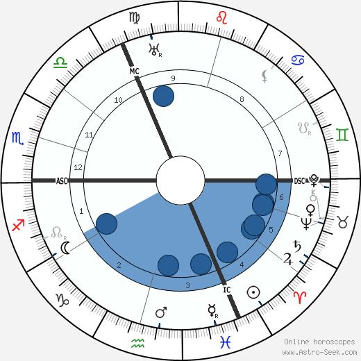 Hans Wilsdorf wikipedia, horoscope, astrology, instagram