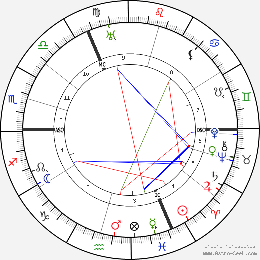 Hans Wilsdorf tema natale, oroscopo, Hans Wilsdorf oroscopi gratuiti, astrologia