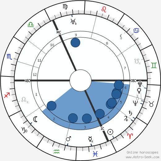 Hermann Staudinger wikipedia, horoscope, astrology, instagram