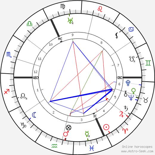 Hermann Staudinger birth chart, Hermann Staudinger astro natal horoscope, astrology