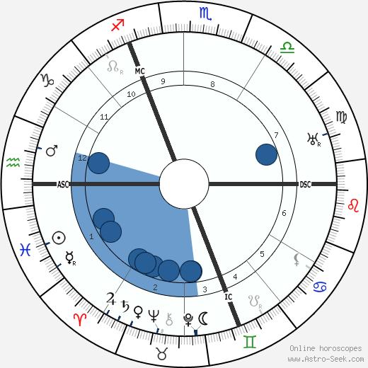 John Cournos wikipedia, horoscope, astrology, instagram
