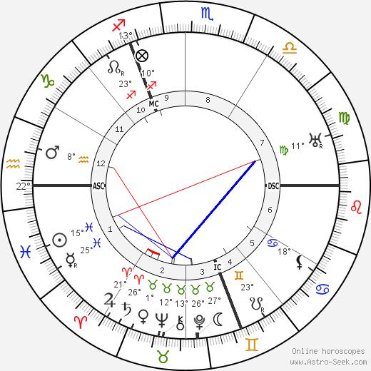 John Cournos birth chart, biography, wikipedia 2019, 2020