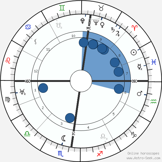 Peter Pringsheim wikipedia, horoscope, astrology, instagram