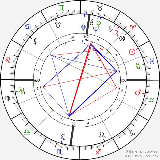 Peter Pringsheim день рождения гороскоп, Peter Pringsheim Натальная карта онлайн