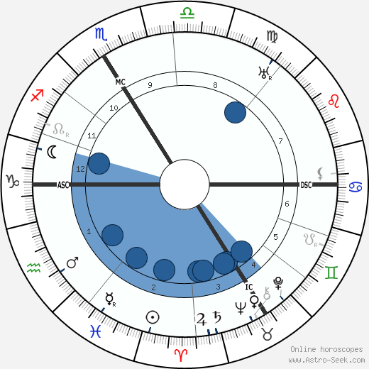 Roger Martin Du Gard wikipedia, horoscope, astrology, instagram