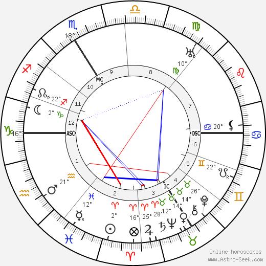Roger Martin Du Gard birth chart, biography, wikipedia 2018, 2019