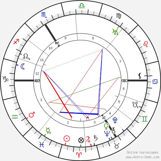 Roger Martin Du Gard astro natal birth chart, Roger Martin Du Gard horoscope, astrology