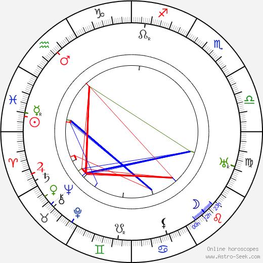 Väinö Alfred Tanner astro natal birth chart, Väinö Alfred Tanner horoscope, astrology