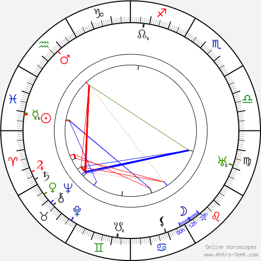 William Dyer astro natal birth chart, William Dyer horoscope, astrology