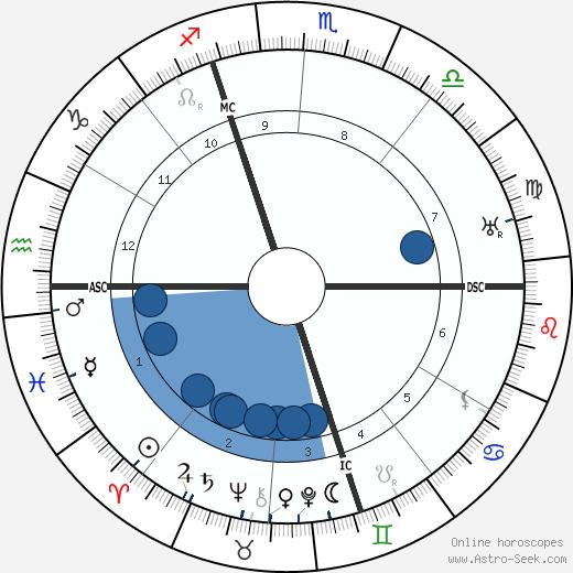 Alcide De Gasperi wikipedia, horoscope, astrology, instagram