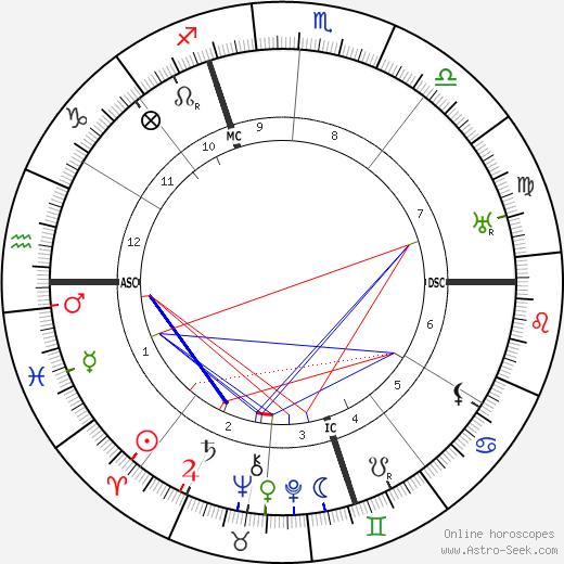 Альчиде Де Гаспери Alcide De Gasperi день рождения гороскоп, Alcide De Gasperi Натальная карта онлайн