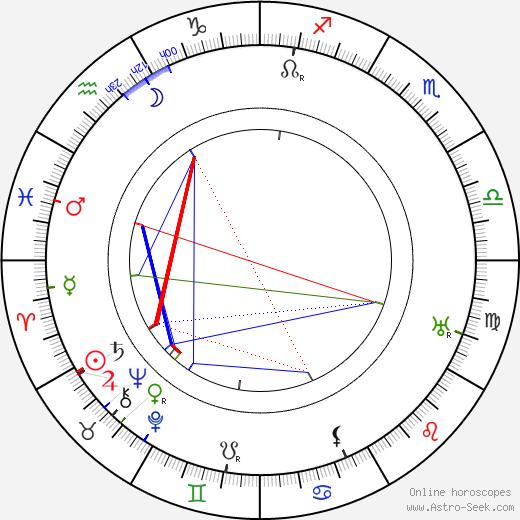 Alois Křoupal astro natal birth chart, Alois Křoupal horoscope, astrology