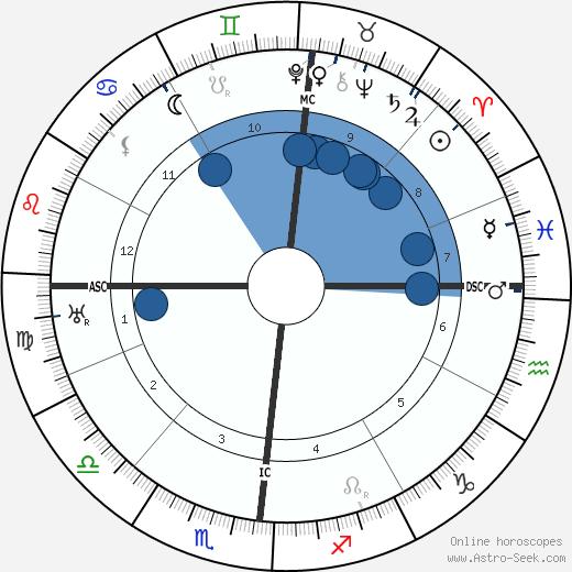 Amalia Guglielminetti wikipedia, horoscope, astrology, instagram