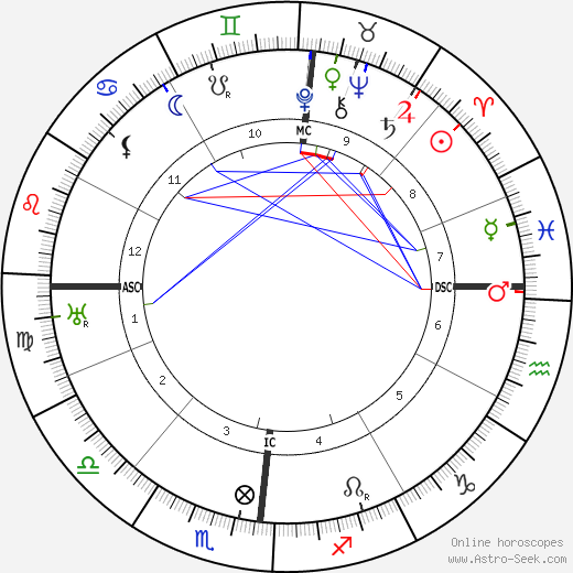Amalia Guglielminetti день рождения гороскоп, Amalia Guglielminetti Натальная карта онлайн