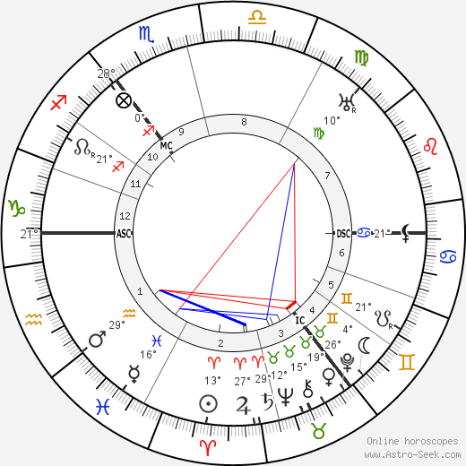 Hans Paasche birth chart, biography, wikipedia 2019, 2020