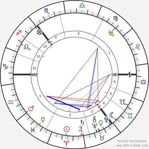 Hans Paasche tema natale, oroscopo, Hans Paasche oroscopi gratuiti, astrologia