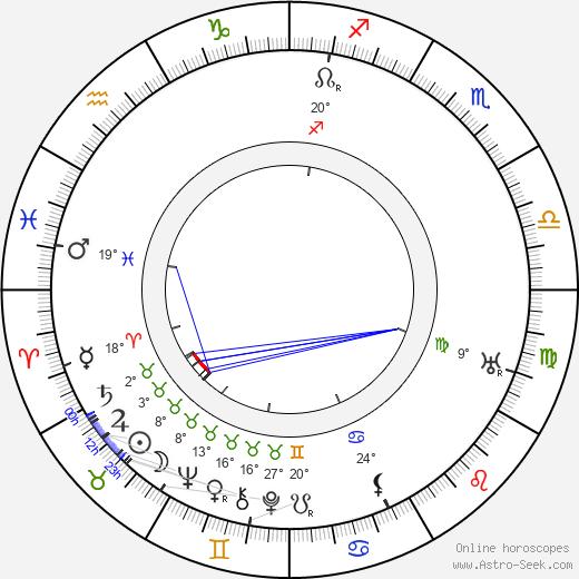 Karel Šott Sr. birth chart, biography, wikipedia 2019, 2020
