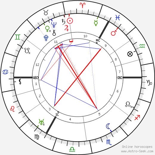Lord Halifax astro natal birth chart, Lord Halifax horoscope, astrology