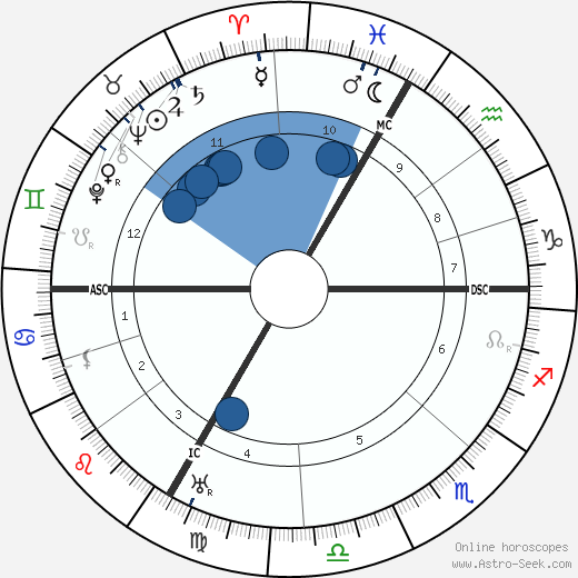 Maurice Constantin-Weyer wikipedia, horoscope, astrology, instagram