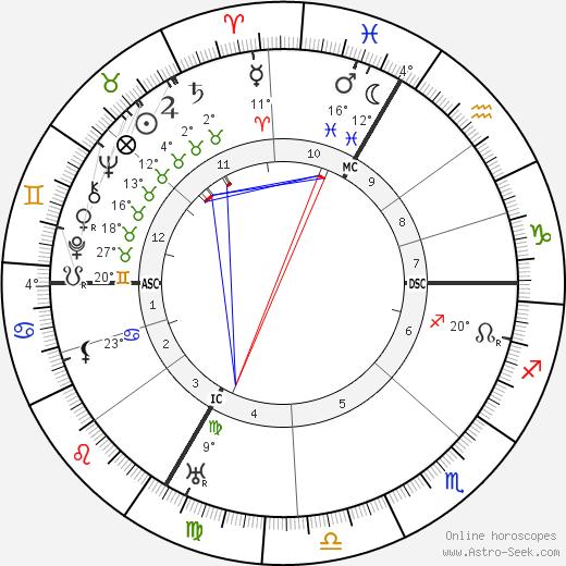Maurice Constantin-Weyer birth chart, biography, wikipedia 2019, 2020