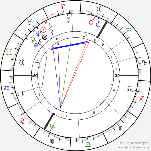 Maurice Constantin-Weyer birth chart, Maurice Constantin-Weyer astro natal horoscope, astrology