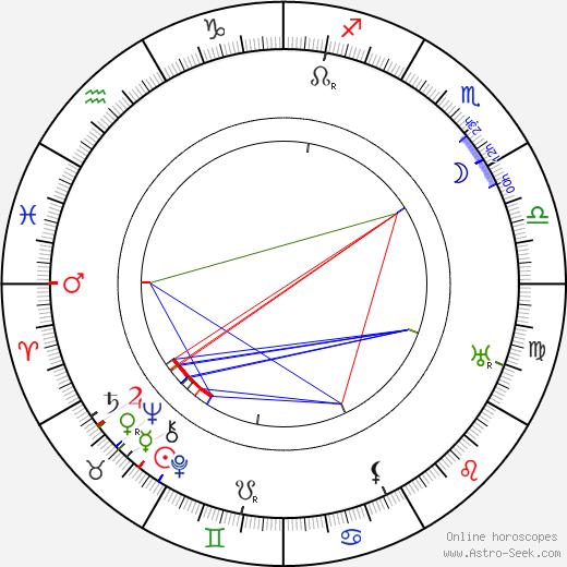 Achmed Abdullah tema natale, oroscopo, Achmed Abdullah oroscopi gratuiti, astrologia