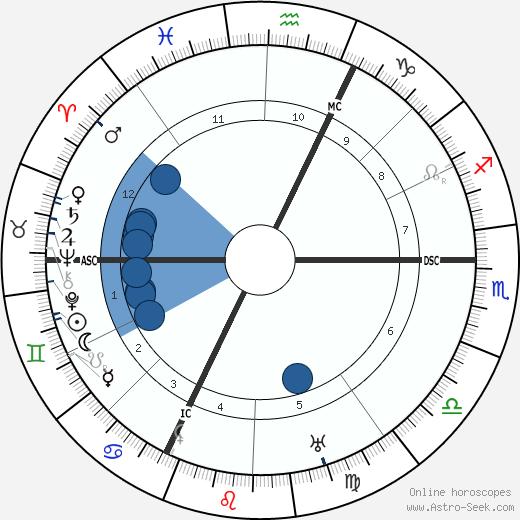 Augustin Bea wikipedia, horoscope, astrology, instagram