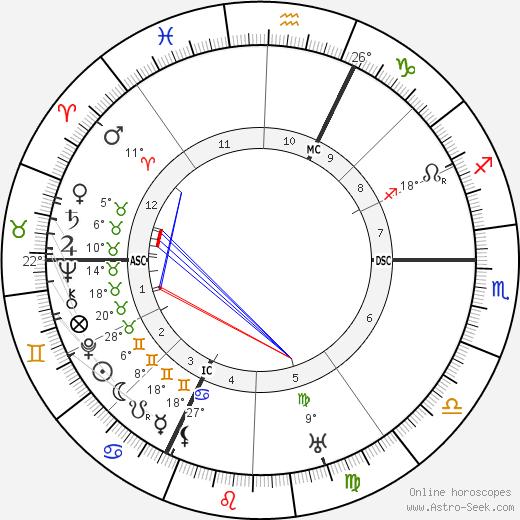 Augustin Bea birth chart, biography, wikipedia 2018, 2019