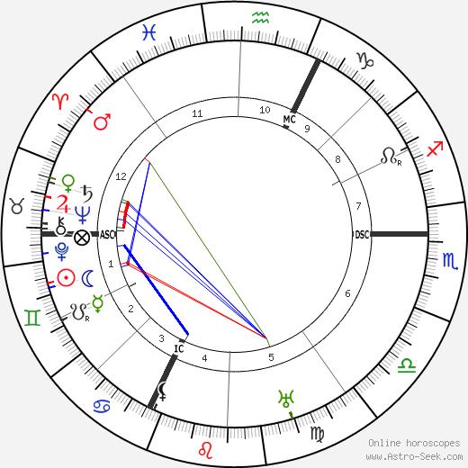 Augustin Bea astro natal birth chart, Augustin Bea horoscope, astrology