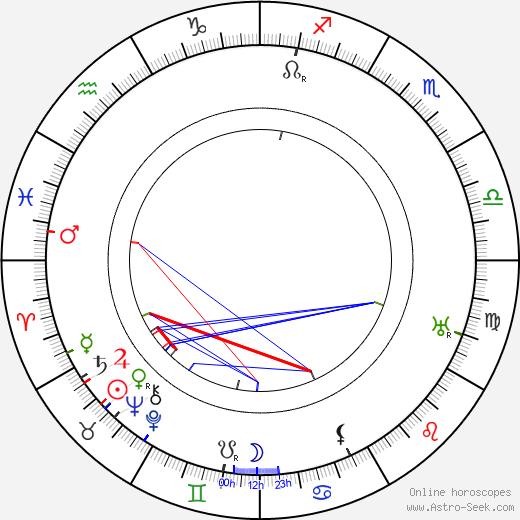 Ernst Legal birth chart, Ernst Legal astro natal horoscope, astrology