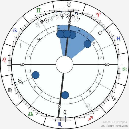 Hugh A. Robinson wikipedia, horoscope, astrology, instagram