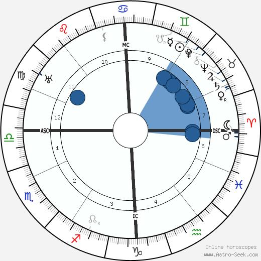 Ludwig Kaas wikipedia, horoscope, astrology, instagram