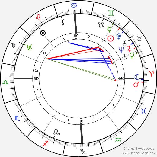 Ludwig Kaas день рождения гороскоп, Ludwig Kaas Натальная карта онлайн