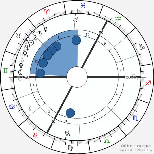 Pierre Teilhard De Chardin wikipedia, horoscope, astrology, instagram