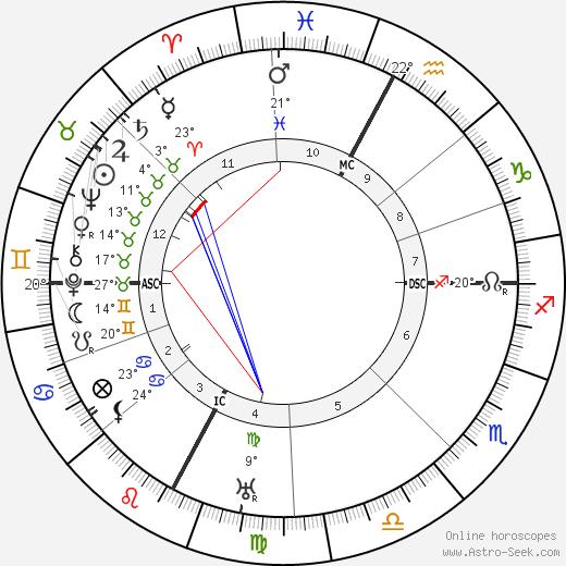 Pierre Teilhard De Chardin birth chart, biography, wikipedia 2018, 2019