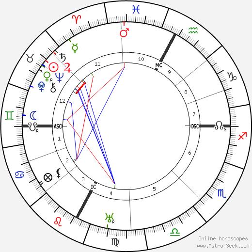 Pierre Teilhard De Chardin astro natal birth chart, Pierre Teilhard De Chardin horoscope, astrology