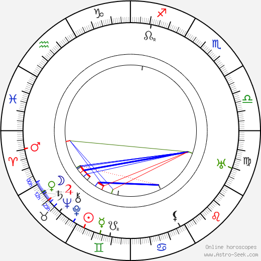 Sven Bergvall день рождения гороскоп, Sven Bergvall Натальная карта онлайн