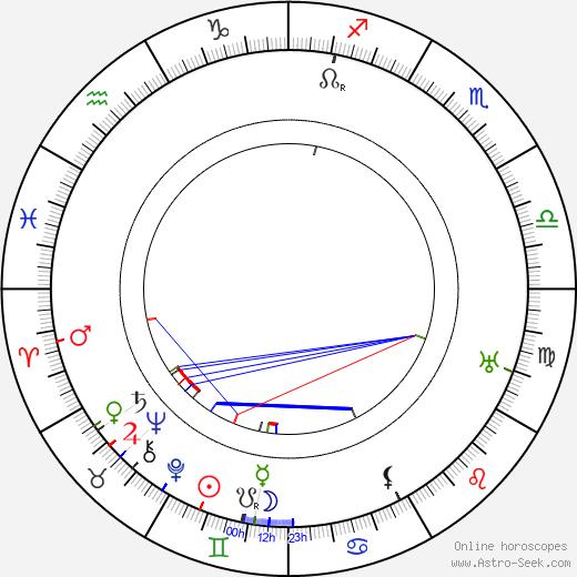 Tõnis Nõmmits день рождения гороскоп, Tõnis Nõmmits Натальная карта онлайн