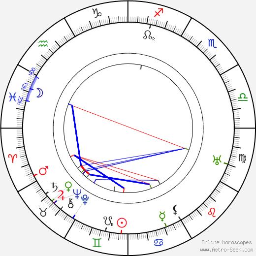 Adolf Meyer birth chart, Adolf Meyer astro natal horoscope, astrology