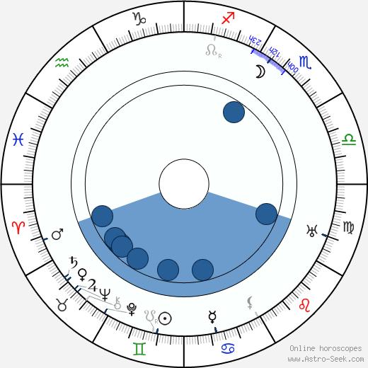G. L. McDonnell wikipedia, horoscope, astrology, instagram