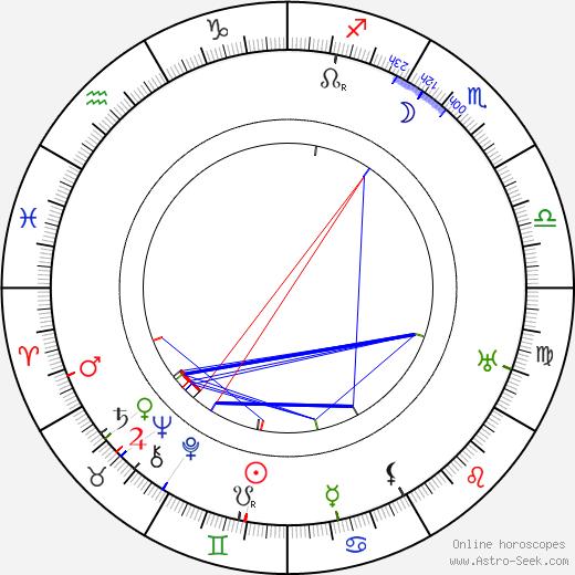 G. L. McDonnell день рождения гороскоп, G. L. McDonnell Натальная карта онлайн
