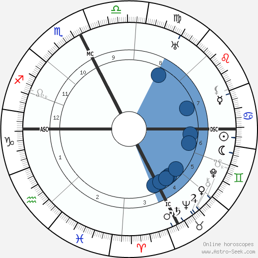 Jacques de Baroncelli wikipedia, horoscope, astrology, instagram