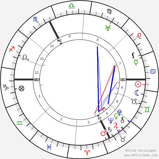Жак де Баронселли Jacques de Baroncelli день рождения гороскоп, Jacques de Baroncelli Натальная карта онлайн