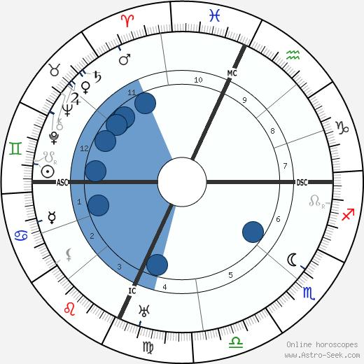 Jaime Sabartes wikipedia, horoscope, astrology, instagram